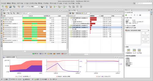 java-concurrent-study - NetBeans IDE 8.0_004