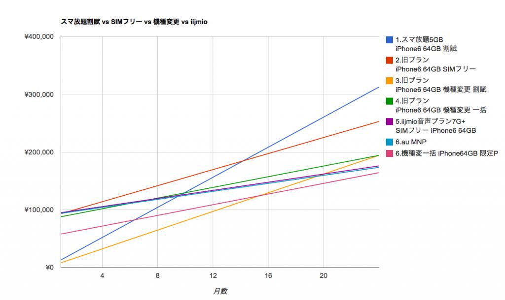 スマ放題系比較_-_Google_スプレッドシート